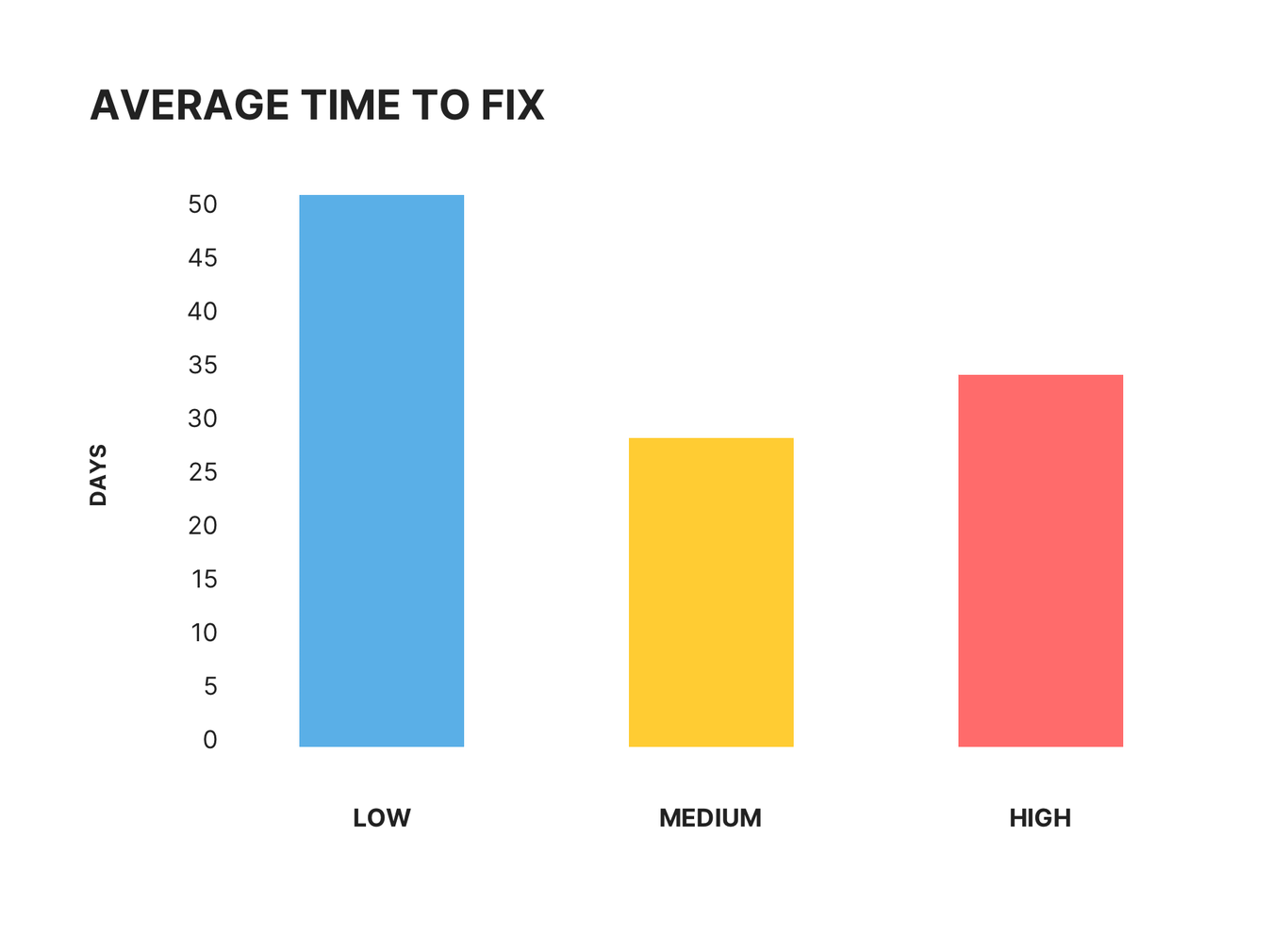 average time to fix chart